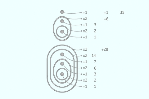 read 5x7=35