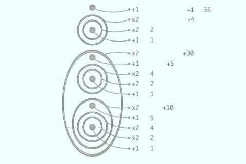 read 7x5=35