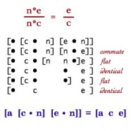 Container Algebra